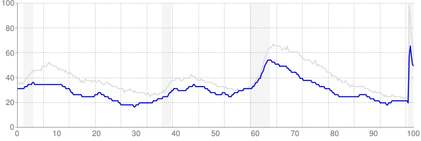 Minnesota monthly unemployment rate chart from 1990 to August 2020